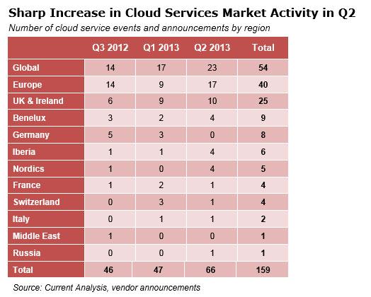 Cloud-Activity-JMarcus-7-2013-1