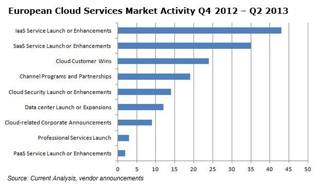 Cloud-Activity-JMarcus-7-2013-2
