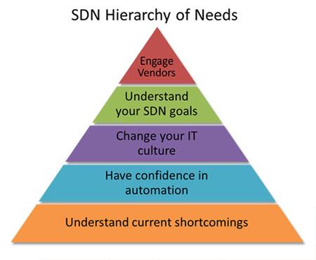 ITC-SDN-Hierarchy-1