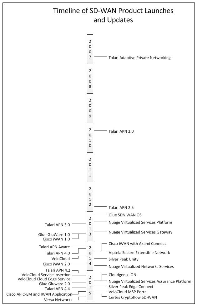 SD-WAN timeline