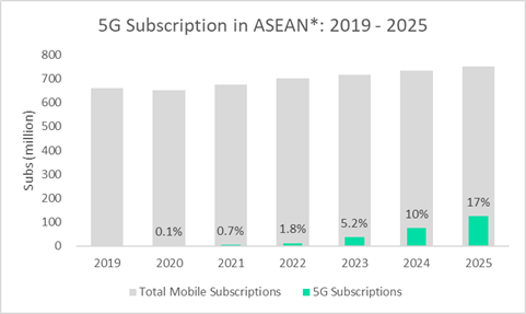 ASEAN 5G Q1 2021 Roundup: More Edge Computing and Private Network Developments