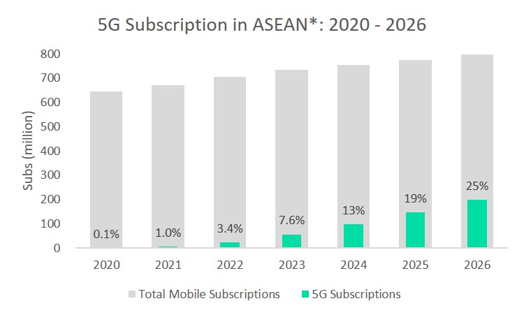 5G Subscriptions in ASEAN 070921